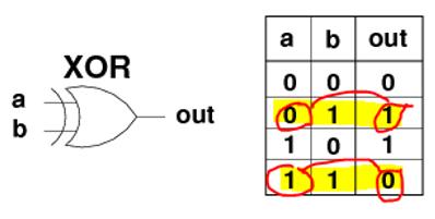 Giải thích các lệnh SET BIT, CLEAR BIT và TOGGLE trong lập trình vi điều khiển