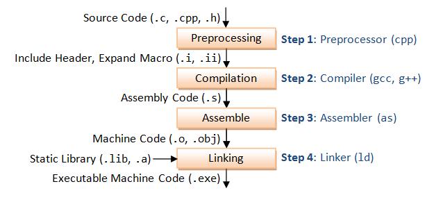 Quá trình biên dịch một chương trình C/C++