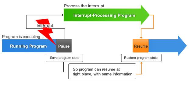 Quá trình thực hiện ngắt của vi điều khiển – MCU Interrupt processing