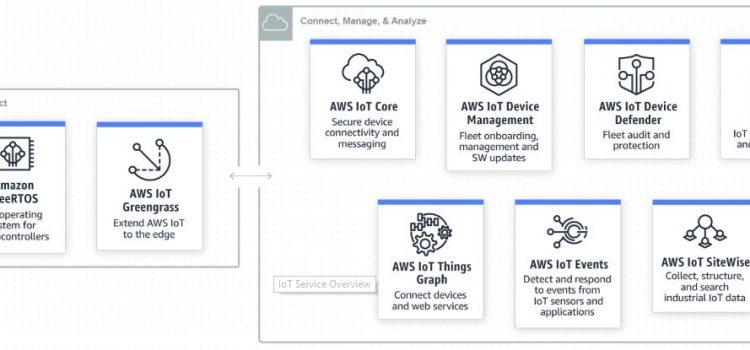 Xây dựng hệ thống Internet of Things sử dụng nền tảng AWS IoTs (P1)