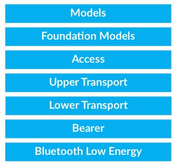 Kiến trúc hệ thống của một thiết bị Bluetooth trong mạng Mesh