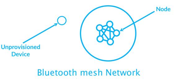 Tổng quan và các khái niệm quan trọng trong Bluetooth Mesh