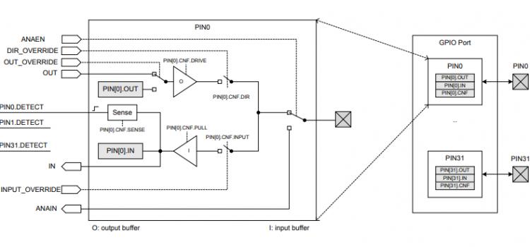 Chức năng nhập xuất tín hiệu số GPIO trên nRF52832 Bluetooth SoC