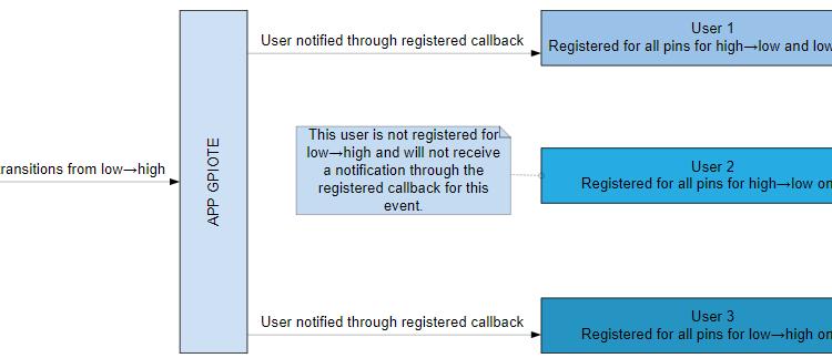 Task và event trên các chân I/O của nRF52832 SoC Bluetooth