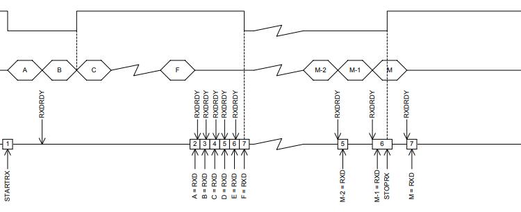 Giao tiếp UART trên Chip Bluetooth nRF52832