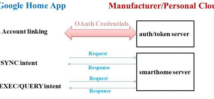 Xây dựng ứng dụng Internet of Things với trợ lý ảo Google Assistant và ESP8266 sử dụng Smart home Actions (P1)