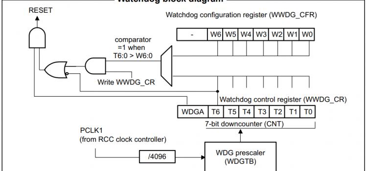 Chống treo sử dụng Window Watchdog trên STM32F411