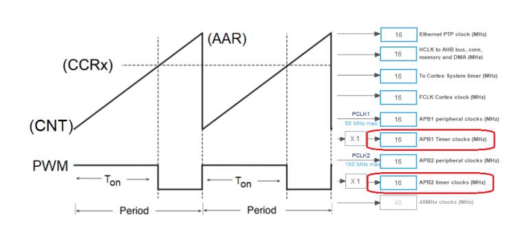 Tìm hiểu và sử dụng của timer trên STM32F411