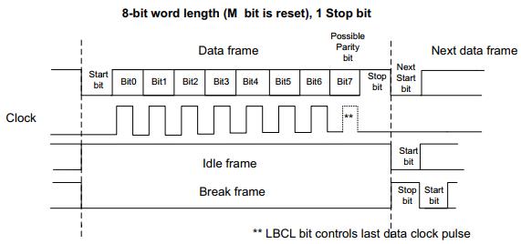 Tìm hiểu chức năng USART trên STM32F411