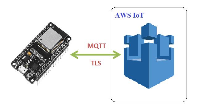 Xây dựng hệ thống Internet of Things sử dụng nền tảng AWS IoTs (P3)