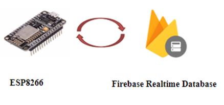 Tương tác với Firebase Realtime Database sử dụng ESP8266
