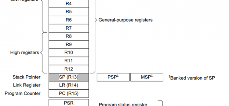 Cơ bản về cấu trúc và tính năng Vi xử lý ARM Cortex – Mx