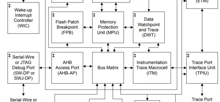Phân biệt các khái niệm Processor Core, Processor và Microcontroller trong Hệ thống nhúng