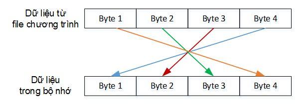Cập nhật chương trình từ xa trên vi điều khiển STM32 – Firmware Over The Air (FOTA) – P3