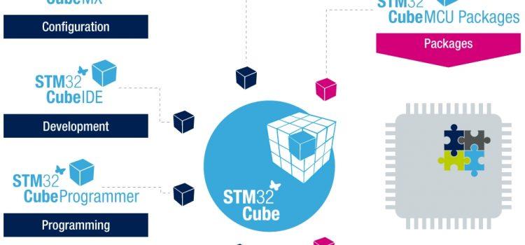 Tìm hiểu về hệ sinh thái STM32Cube