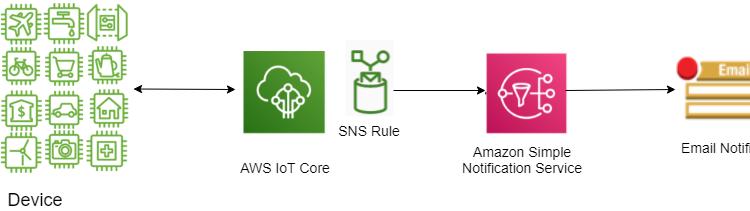 Hướng dẫn gửi cảnh báo qua Email sử dụng AWS IoT Core và Amazon SNS