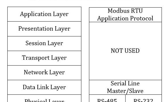 Khái niệm về giao thức Modbus RTU và kết nối phần cứng